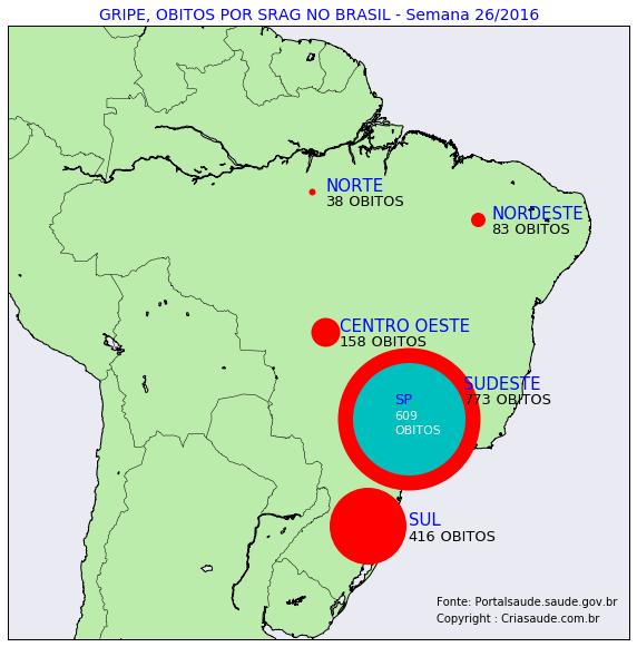 obitos-gripe-brasil-map-week-26-2016-criasaude